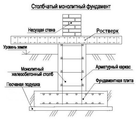 Гост 24476-80 фундаменты железобетонные сборные под колонны каркаса межвидового применения для многоэтажных зданий. технические условия (с изменением n 1)