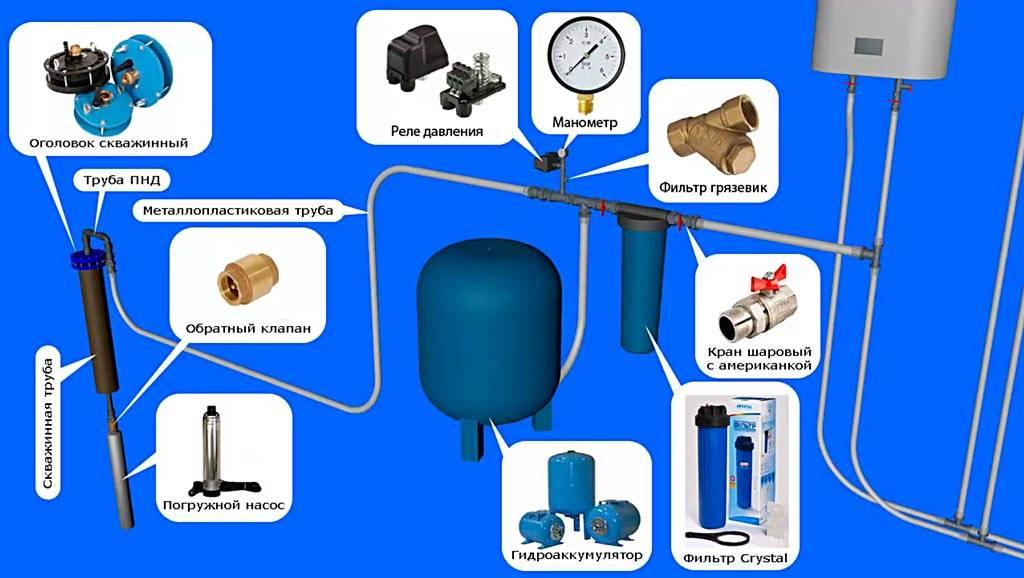 Схема подключения двух гидроаккумуляторов к одному насосу. схема подключения гидроаккумулятора для систем водоснабжения