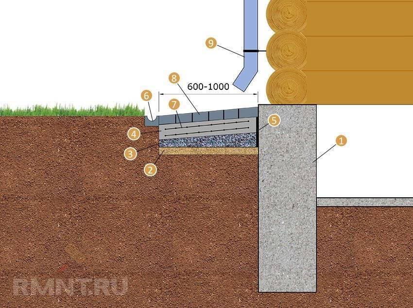 Как сделать отмостку вокруг дома своими руками из бетона: пошагово, ровно, фото как сделать отмостку вокруг дома своими руками из бетона: пошагово, ровно, фото