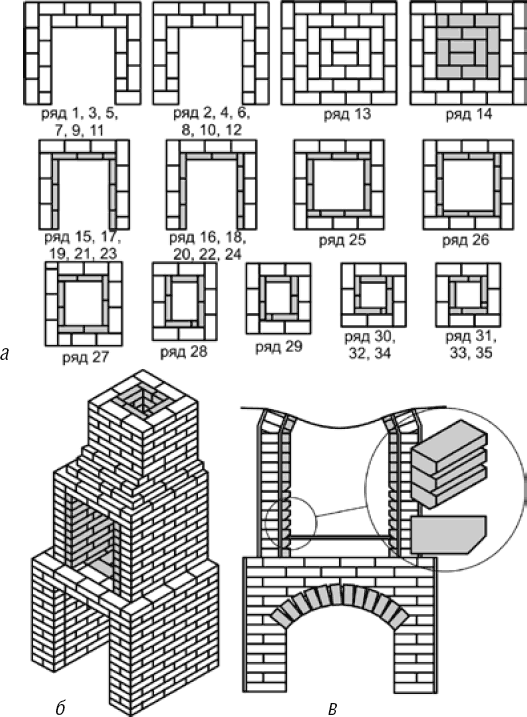 Строим барбекю из кирпича: фото и чертежи интересных проектов