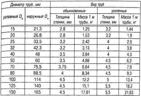 Размеры труб стальных таблица - трубы и сантехника
