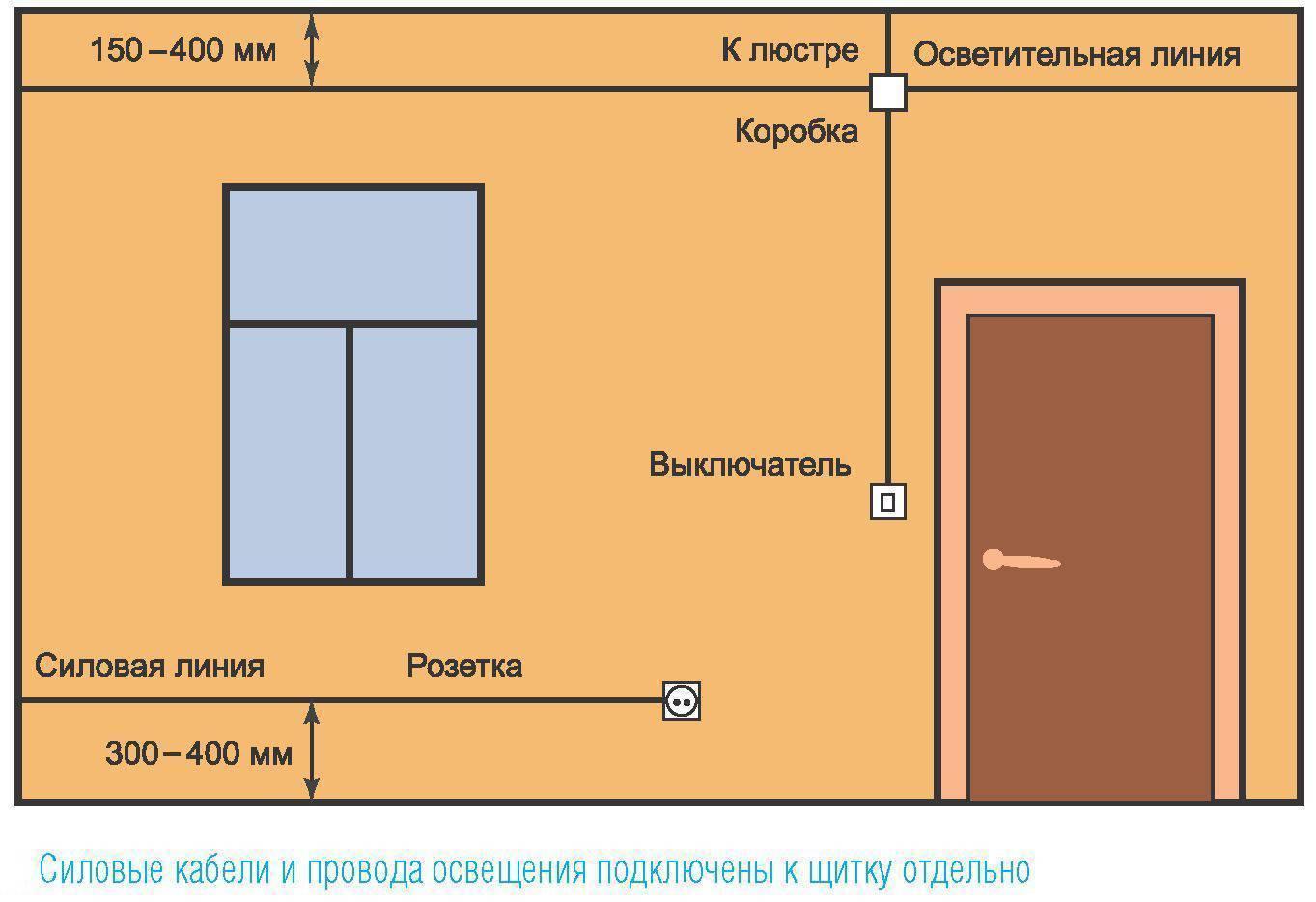 Электропроводка в квартире своими руками: пошаговая инструкция, схема, фото