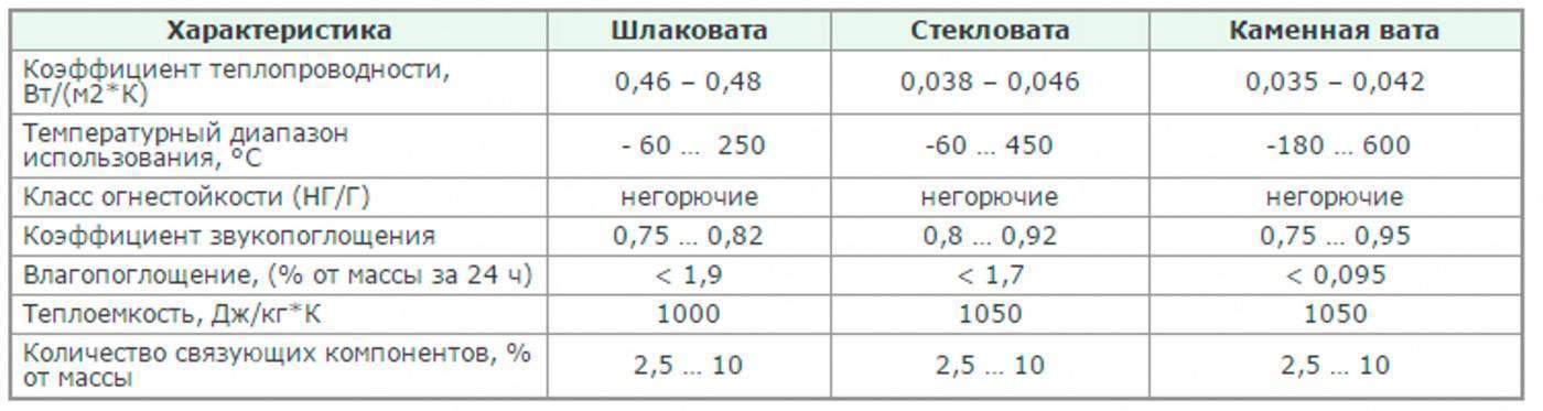 Характеристики шлаковаты и производство