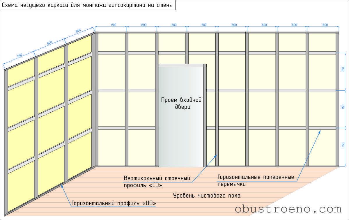 Гипсокартон для потолка: виды, обыкновенный, огнестойкий и водостойкий материал, разновидности по типу кромки