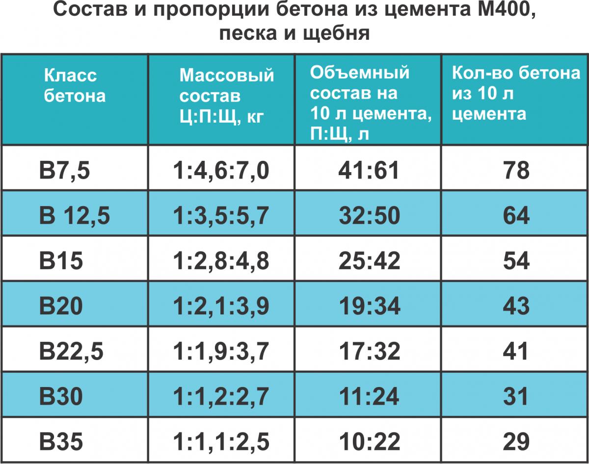 Объем цемента в мешке (25 кг, 40 кг, 50 кг): расчет и таблица