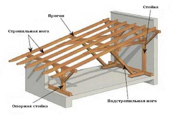 Крыша двухскатная своими руками