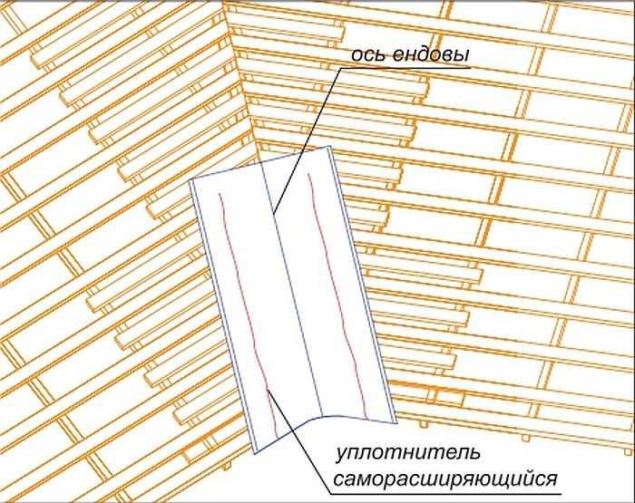 Как сделать ендову крыши — мастер профнастила