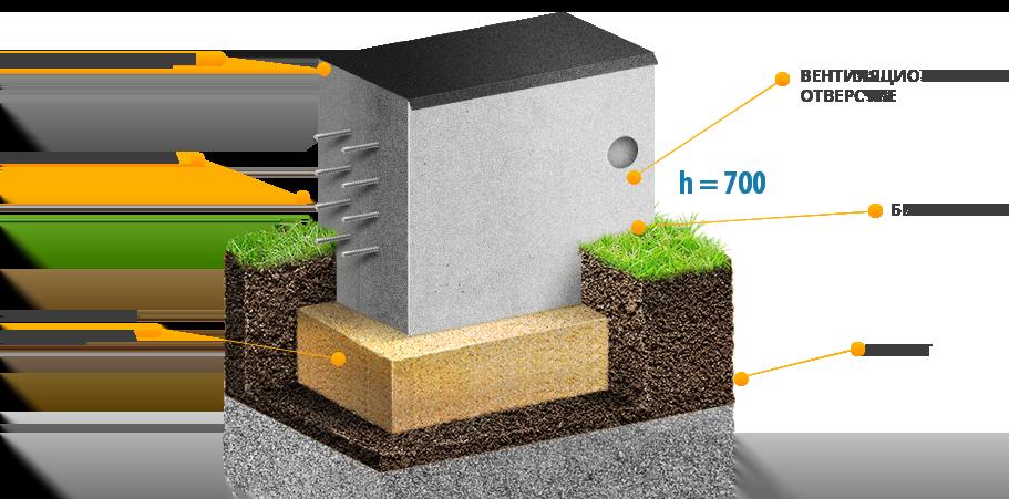 Мелкозаглубленный фундамент на пучинистых грунтах: устройство основания