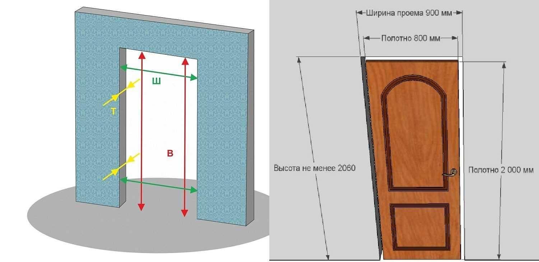 Стандартные размеры входных дверей в квартиру: высота и ширина