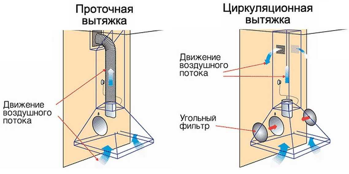Расчет мощности кухонной вытяжки: советы специалистов
