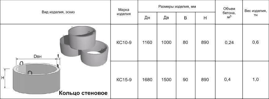 """Все размеры в одной таблице: """"бетонные кольца для колодца"""""""