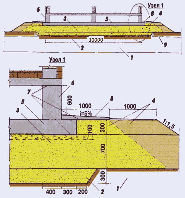 Фундамент для бани на песке, суглинке и глинистых грунтах