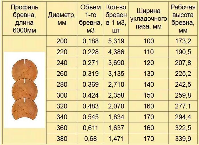 Калиброванное бревно: стоимость и характеристики