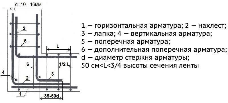 Использование арматуры для фундамента диаметром 10 мм