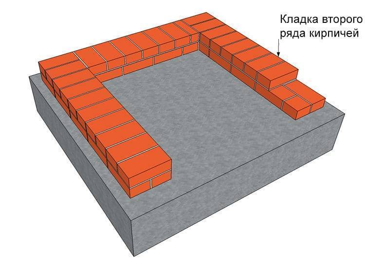 Схемы кладки «в 2 кирпича»: кладка угла цоколя в два кирпича своими руками, толщина и ширина кирпичной стены