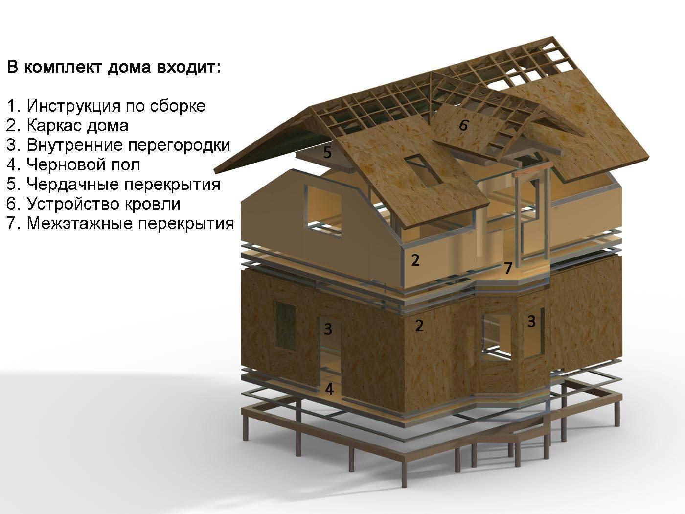 Что из себя представляют каркасно-панельные дома