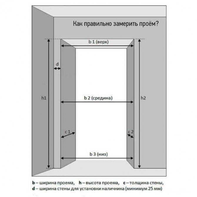 Стандартные размеры входных дверей: наружных и внутренних | все про двери