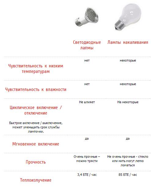 Какая лампа лучше: светодиодная или энергосберегающая?