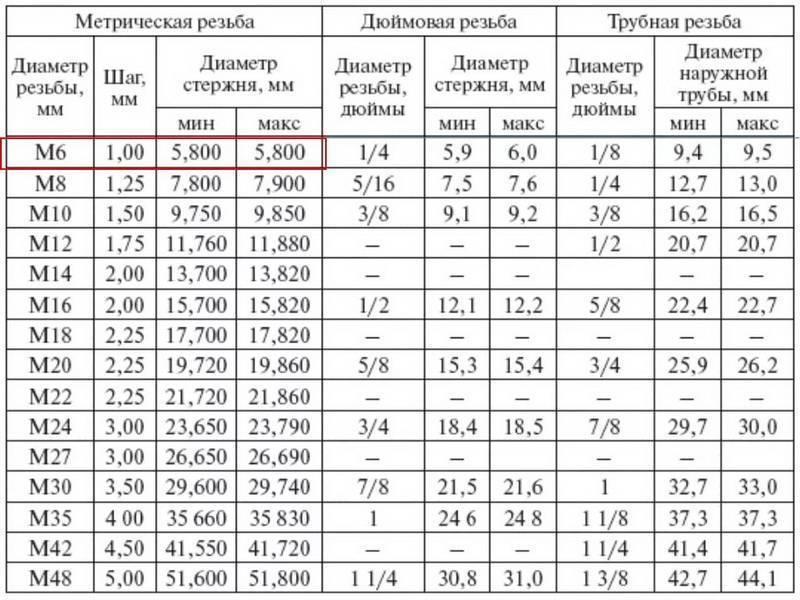 Таблица размеров сверл для нарезания резьбы: диаметр под