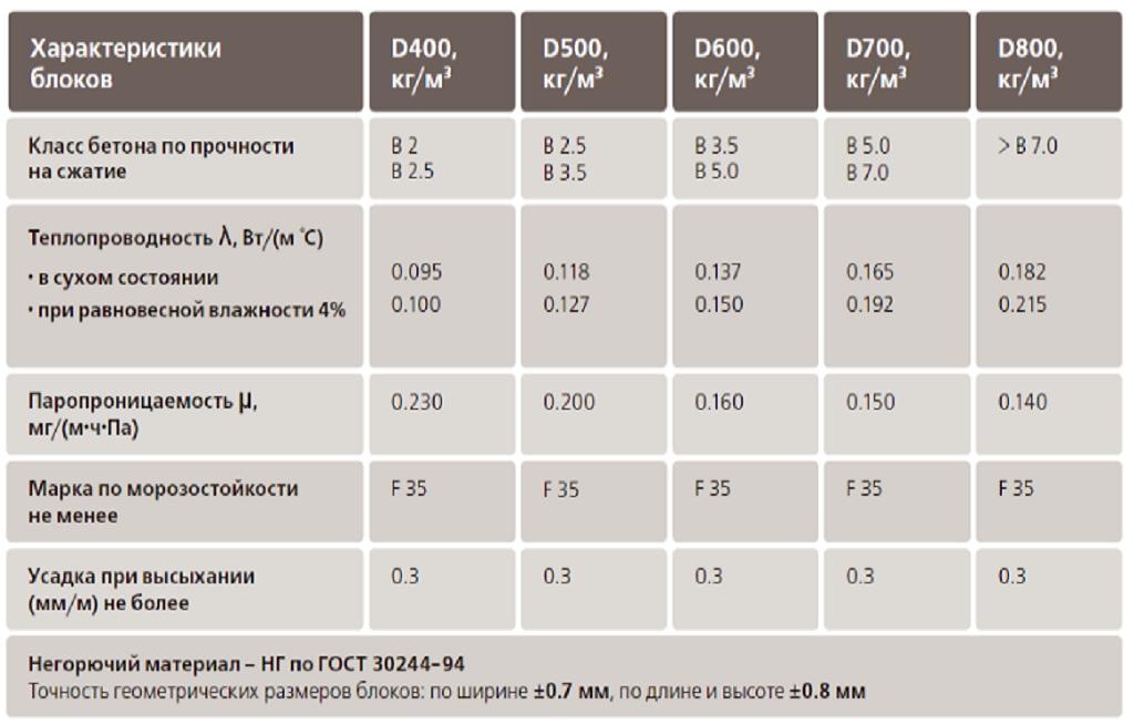 Характеристики керамзитобетонных блоков и ГОСТ