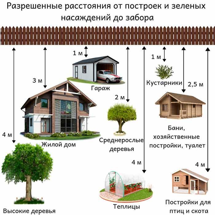 Нормы строительства частного дома от соседей