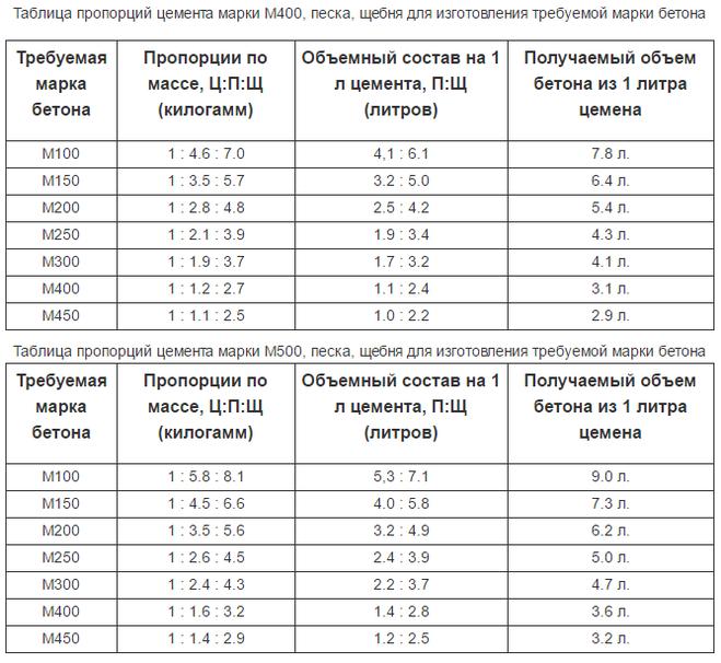 Цемент в мешках: какой вес и объем
