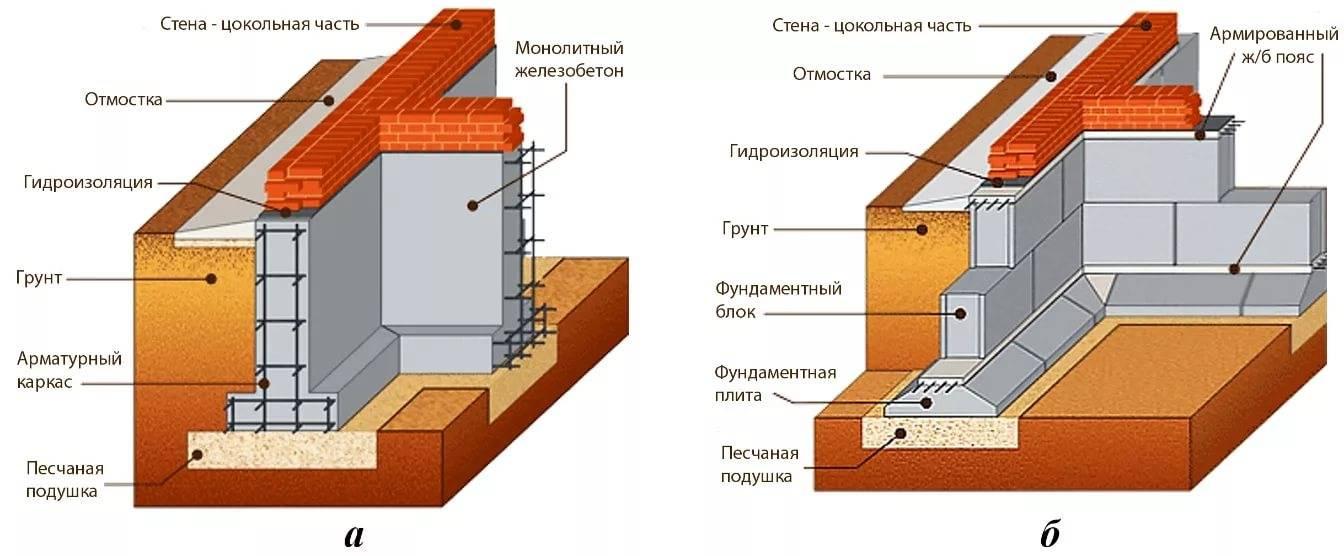 Монолитно блочный фундамент: применение и монтаж