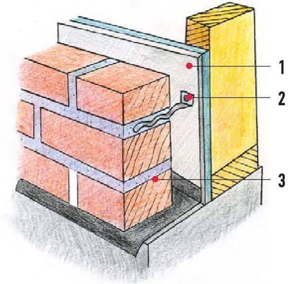 Как обложить дом из бруса кирпичом (облицовка): инструменты, материалы и технология