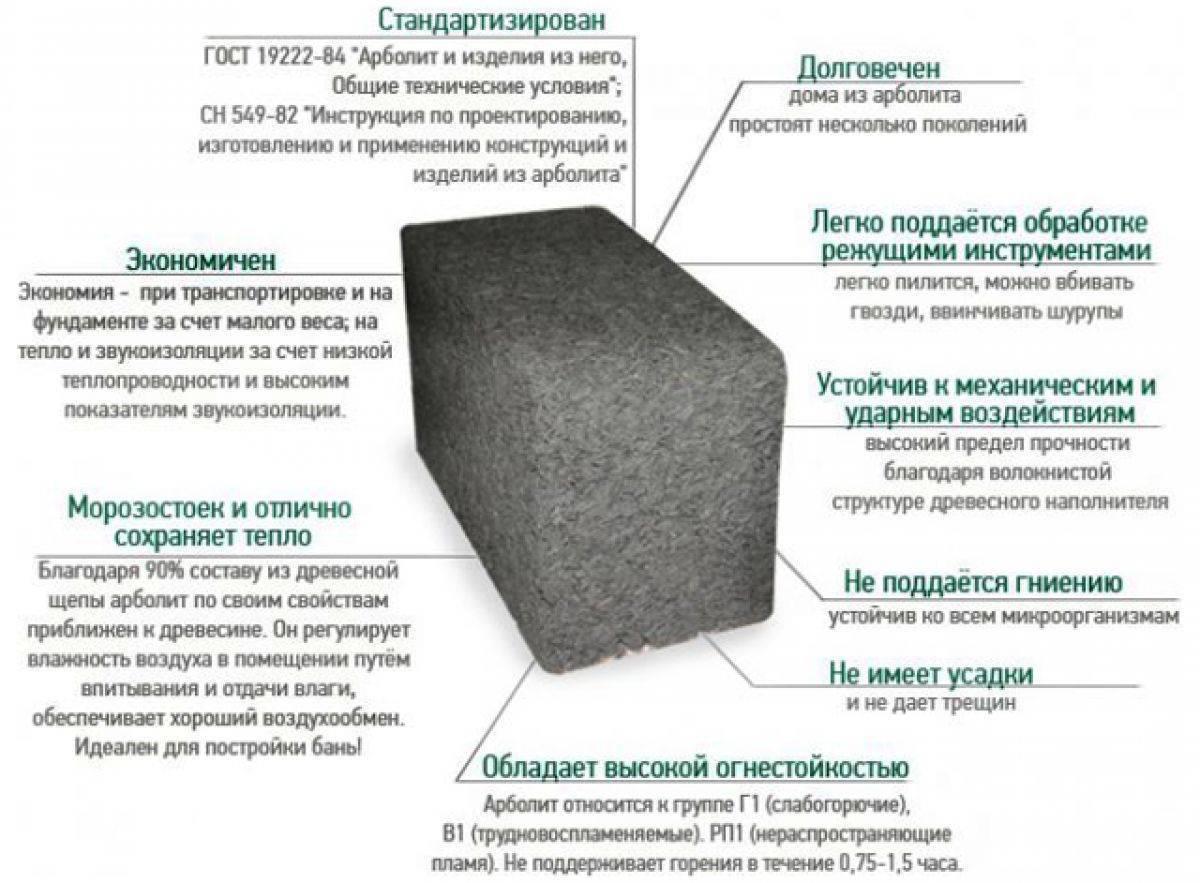 Арболитовые блоки - недостатки, достоинства и характеристики