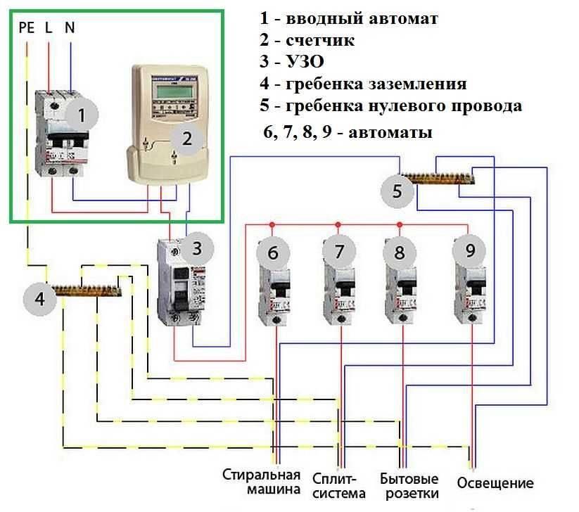 Провод для сборки электрощита: марка, сечение, нюансы выбора