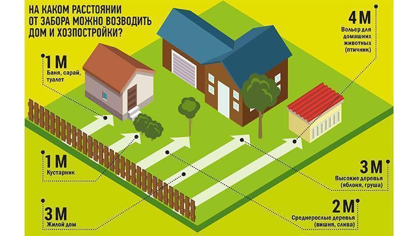 Отступ от границы участка при строительстве жилого дома: норма снип и закон для ижс, снт