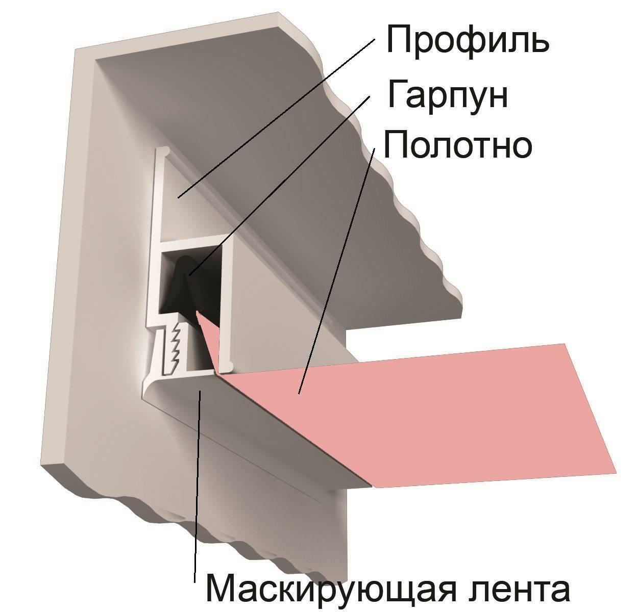 Гарпунный метод крепления натяжных потолков (5 фото)