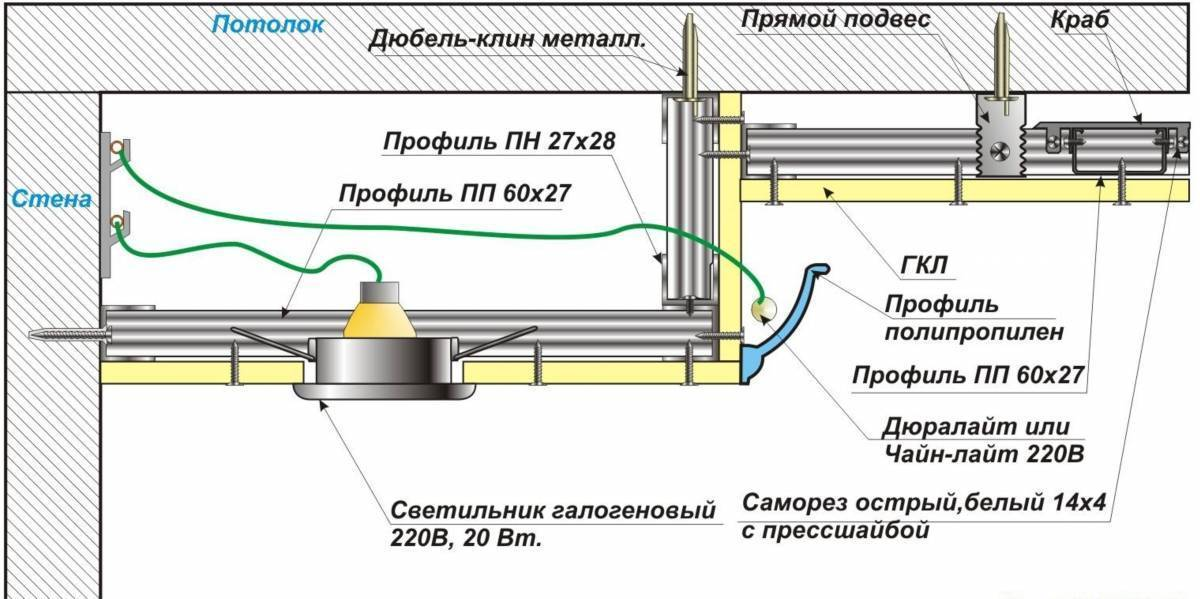 Создание двухуровневого потолка из гипсокартона