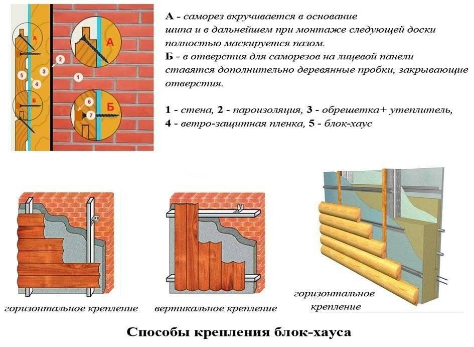 Отделка блок-хаусом внутри дома - технология монтажа | стройсоветы