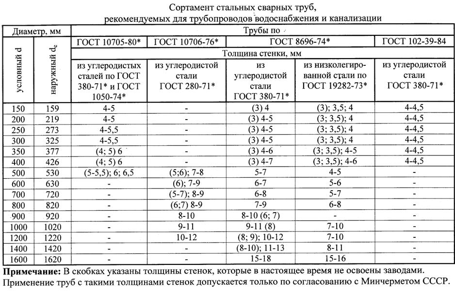 Размер труб в дюймах и миллиметрах - трубы и сантехника