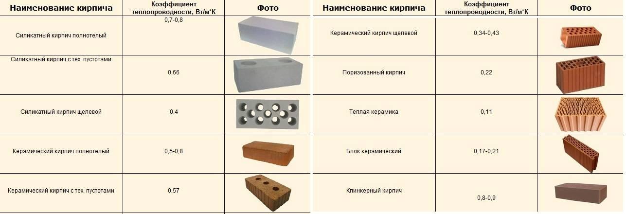 Какой кирпич выбрать: виды, характеристики и применение