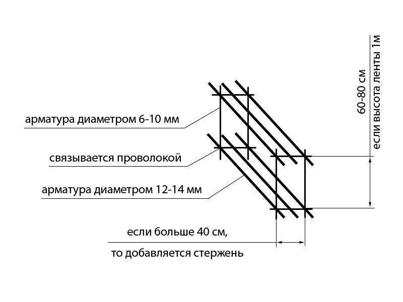Схемы армирования ленточного фундамента – ваш надёжный дом