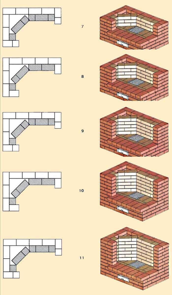 Самодельный камин из кирпича, выбор строительных материалов, подготовительные работы, технология кладки камина, видео строительства кирпичного камина