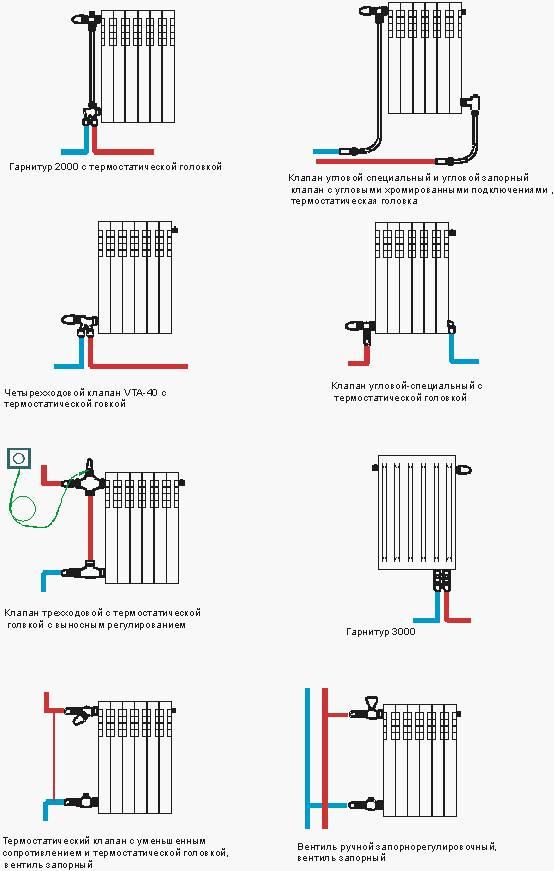 Установка радиаторов отопления в квартиру своими руками установка радиаторов отопления в квартиру своими руками