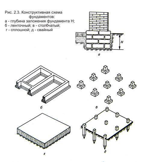Ленточный фундамент снип: устройство и виды монолитных оснований