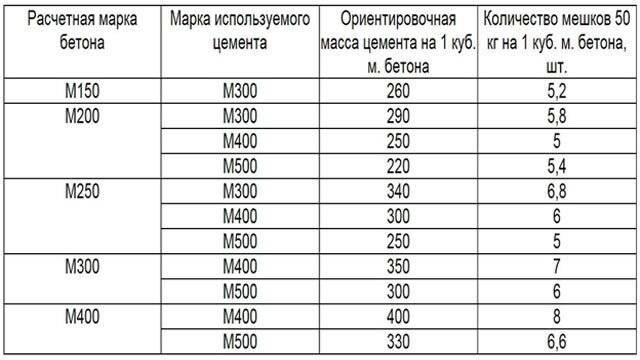Сколько нужно цемента на 1 куб бетона: количество - сколько мешков надо для фундамента на 1 м3, правильное соотношение песка и таблица расхода