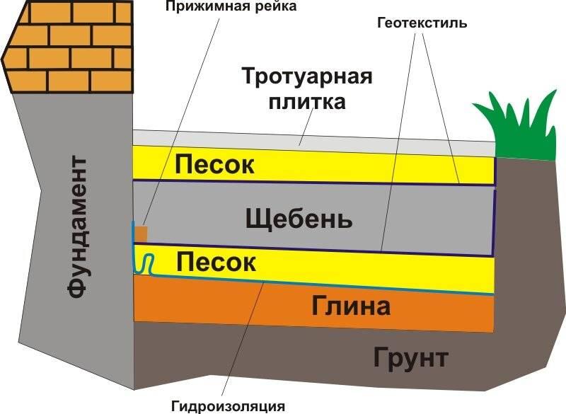 Что такое отмостка здания и ее назначение?
