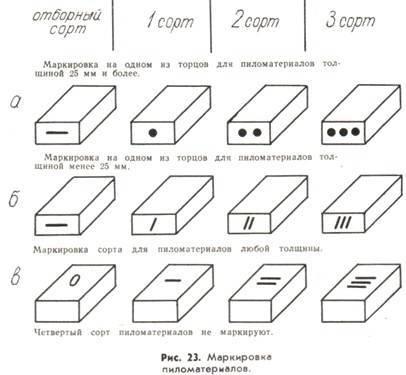 Сорта досок (26 фото): сортамент обрезных и необрезных досок, отличия 1 и 2 сортов от 3 и 4. что это значит и в чем разница между сортами деревянных досок?