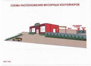 Контейнерные площадки для мусора возле жилых домов — правила установки и требования по санпин