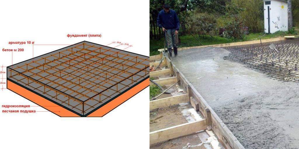 Фундамент на болоте при высоком уровне грунтовых вод