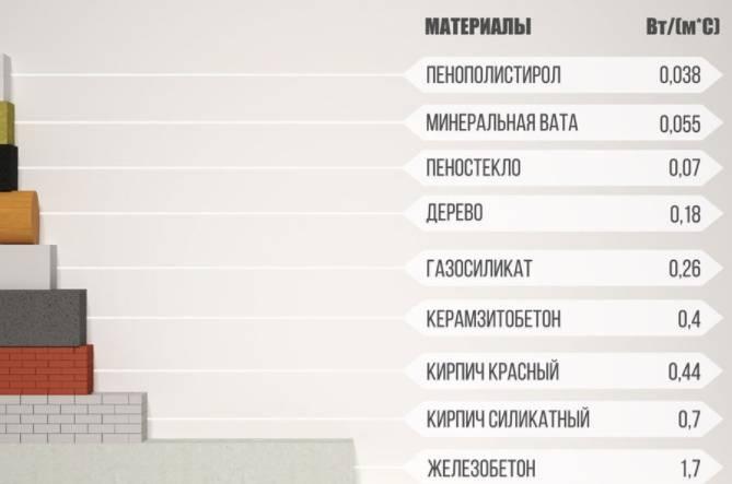 Коэффициенты теплопроводности строительных материалов: особенности и таблицы значений