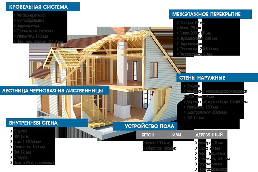 Образец сметы на строительство жилого дома: пример стоимость бетонных, кровельных и монолитных работ