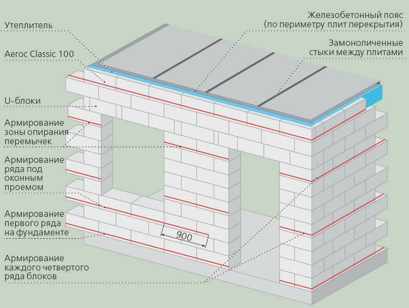 Вертикальное армирование стен из газобетона - клуб мастеров