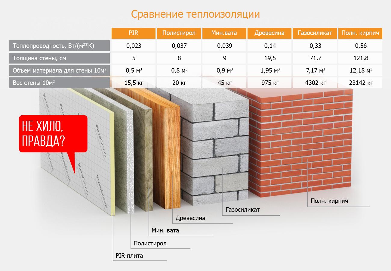 Коэффициенты теплопроводности строительных материалов в таблицах