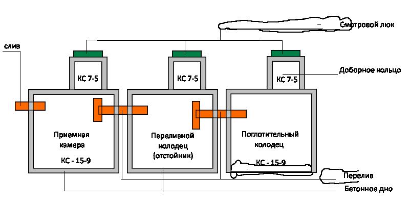 Септик из бетонных колец: как построить своими руками